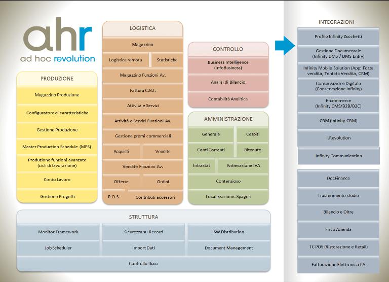 software-gestionale-zucchetti-ad-hoc-revolution-istruzioni-moduli